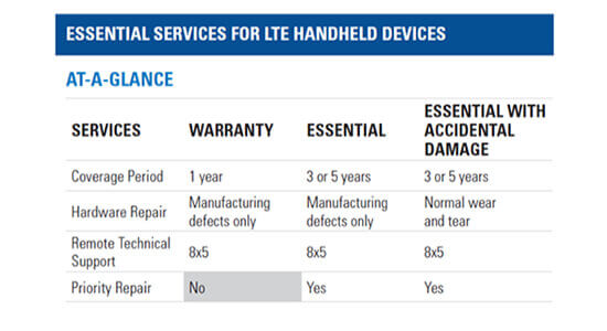 Essential Services for LTE Devices